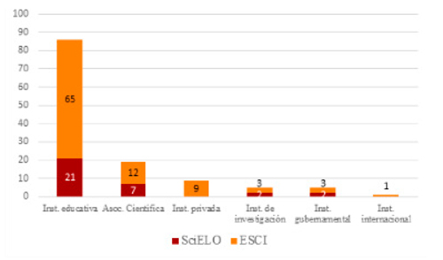Naturaleza de los editores de revistas de Educación Iberoamericanas en Emerging Source Citation Index y SciELO Citation Index