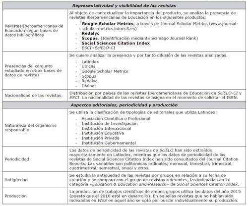 Elementos analizados en las revistas de Educación Iberoamericanas de SciELO y ESCI