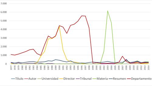 Evolución del número de registros incompletos en TESEO por campo afectado (1977-2014)