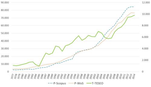 Producción de tesis doctorales de las universidades españolas y producción científica según WOS y Scopus (1977-2014).