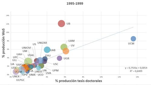 Tesis producidas entre 1995 y 1999 frente a producción WoS. Diámetro proporcional a % producción en el 10% más citado de la especialidad