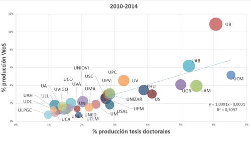 Tesis producidas entre 2010 y 2014 frente a producción WoS. Diámetro proporcional a % producción en el 10% más citado de la especialidad