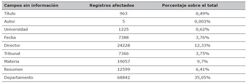 Fichas de tesis doctorales de la base de datos TESEO sin información en diferentes campos en el periodo 1977-2014
