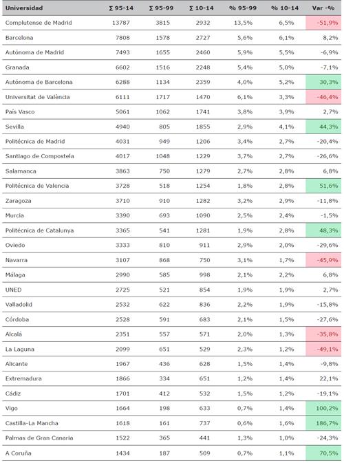 Universidades con mayor producción de tesis (1995-2014)