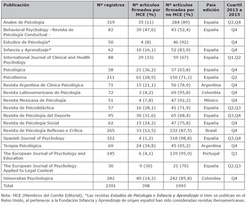 Relación de revistas analizadas y porcentaje de participación de los miembros de los comités editoriales en la publicación de artículos entre los años 2013 a 2015