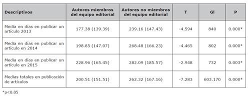 Tiempos de publicación de un artículo por parte de un miembro del equipo editorial y autores que no forman parte del equipo editorial entre los años 2013 y 2015