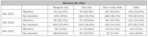 Distribución del número de citas de los trabajos publicados por miembros y no miembros de los comités editoriales