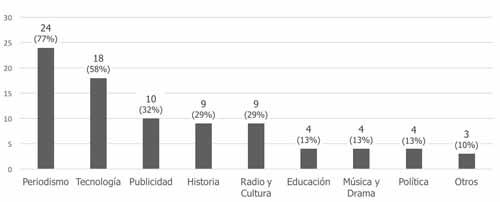 Objeto general de la investigación radiofónica de los participantes (n=31)