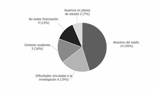 Causas del limitado interés por la investigación radiofónica (n=31)