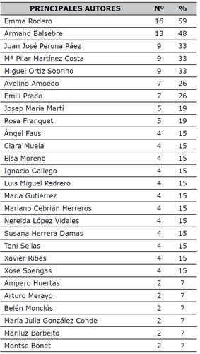 Autores de referencia. Elaboración propia en función del número de menciones y el porcentaje de participantes que los mencionaron (n=27)