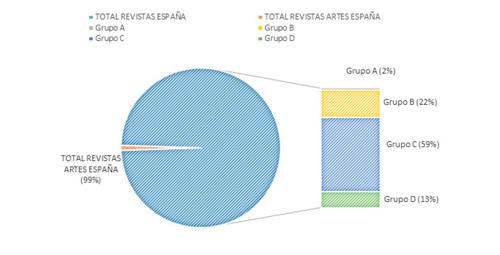 CIRC: Revistas de arte por grupo. Porcentaje de revistas de CIRC por materias