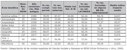 Categorización de las revistas españolas de Ciencias Sociales y Humanas en RESH