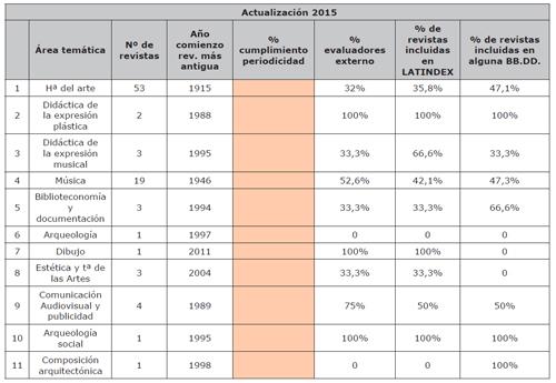 Categorización de las Revistas Españolas en IN-RECH (Ciencias Humanas)