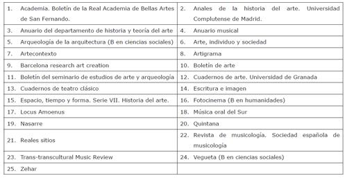 CIRC. Revista de arte grupo B. Humanidades y Ciencias Sociales