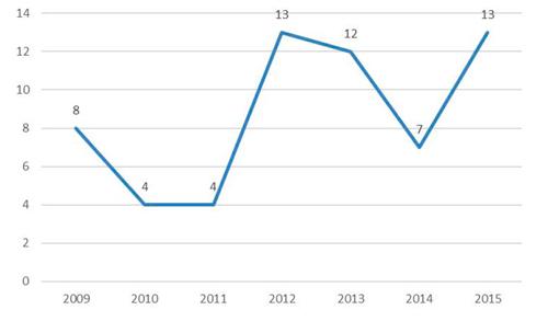 Año de publicación de los artículos del corpus de análisis