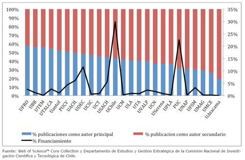 Porcentaje de publicaciones por autoría (primer eje) y porcentaje de financiamiento obtenido a través de fondos concursables del MINEDUC (segundo eje). Año 2015