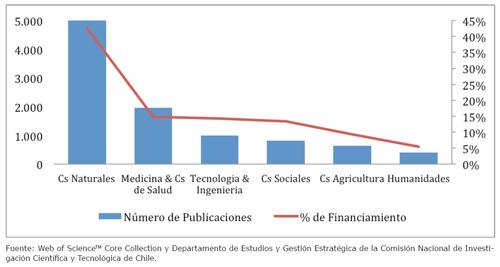 Número de publicaciones por área del conocimiento (primer eje) y porcentaje de financiamiento obtenido a través de fondos concursables del MINEDUC (segundo eje). Año 2015