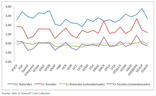 Factores de impacto de Ciencias Naturales y Ciencias Sociales utilizando valores estandarizados (valores z) y no estandarizados. Año 2015