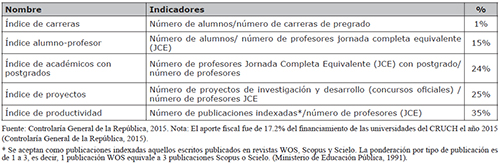 Fórmula específica para asignar el 5% de los recursos del Aporte Fiscal Directo (AFD)
