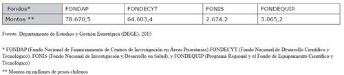 Distribución de fondos concursables del Ministerio de Educación. Año 2015