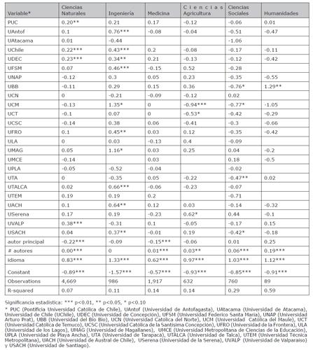 El efecto de la universidad en los factores de impacto (valores z) de las publicaciones WOS por áreas del conocimiento. Año 2015